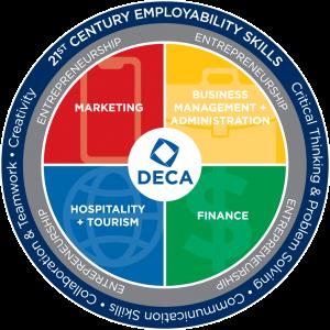 DECA Provincial Awards
